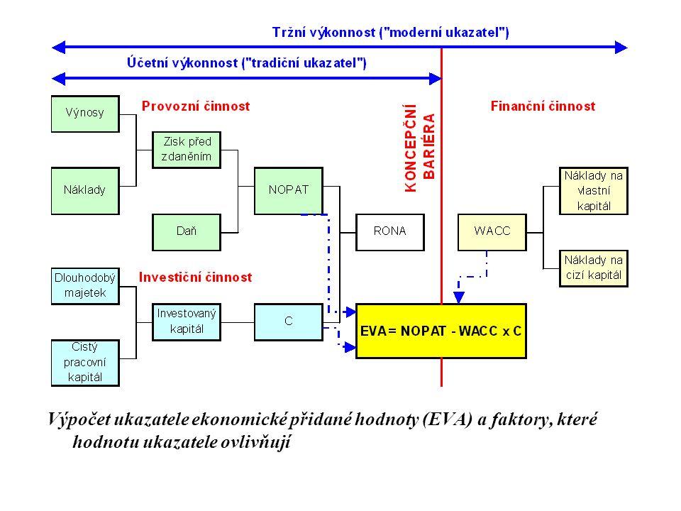 Výpočet ukazatele ekonomické přidané hodnoty (EVA) a faktory, které hodnotu ukazatele ovlivňují