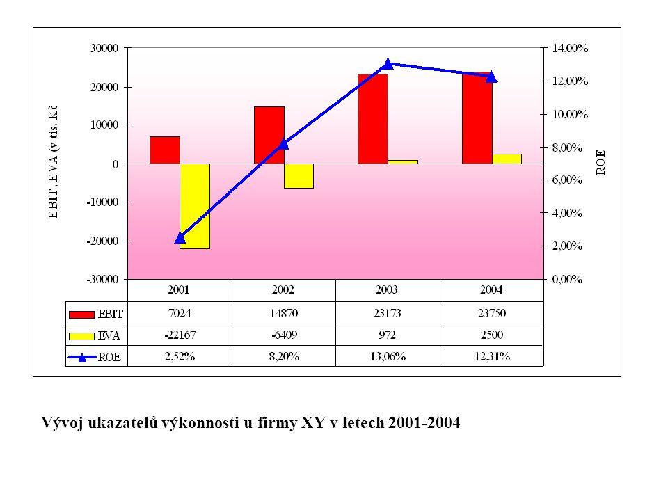 Vývoj ukazatelů výkonnosti u firmy XY v letech 2001-2004
