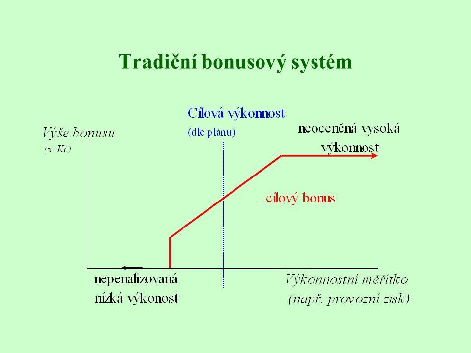 Tradiční bonusový systém