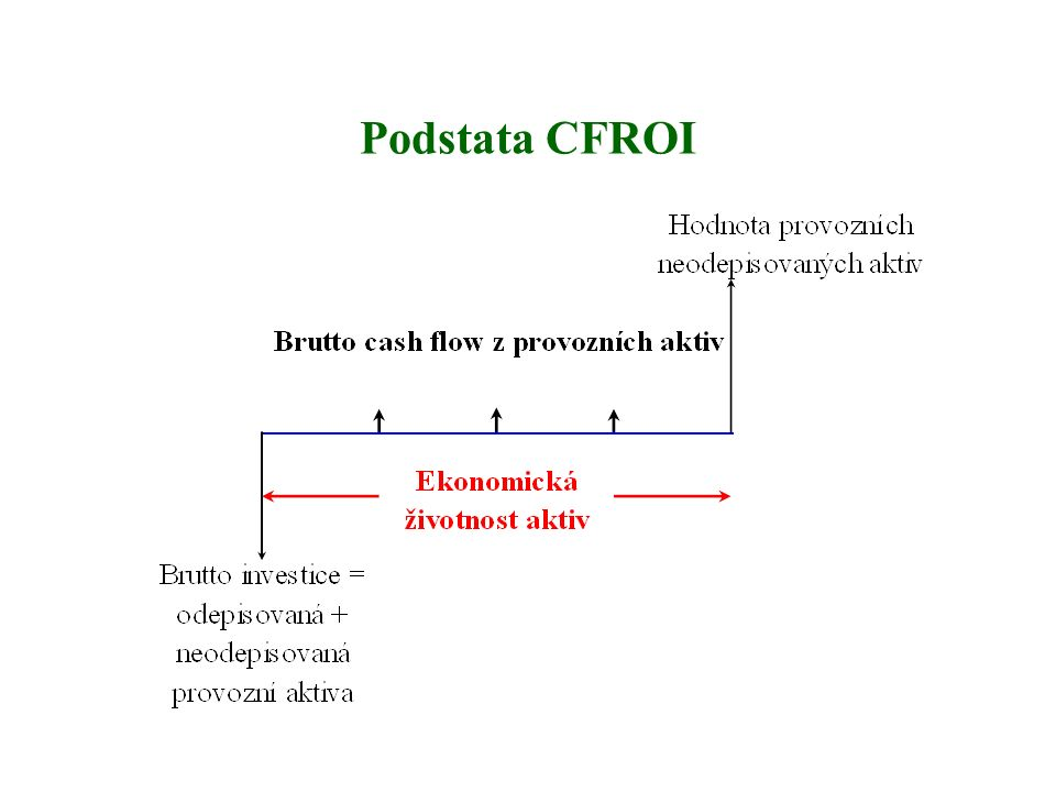 Podstata CFROI
