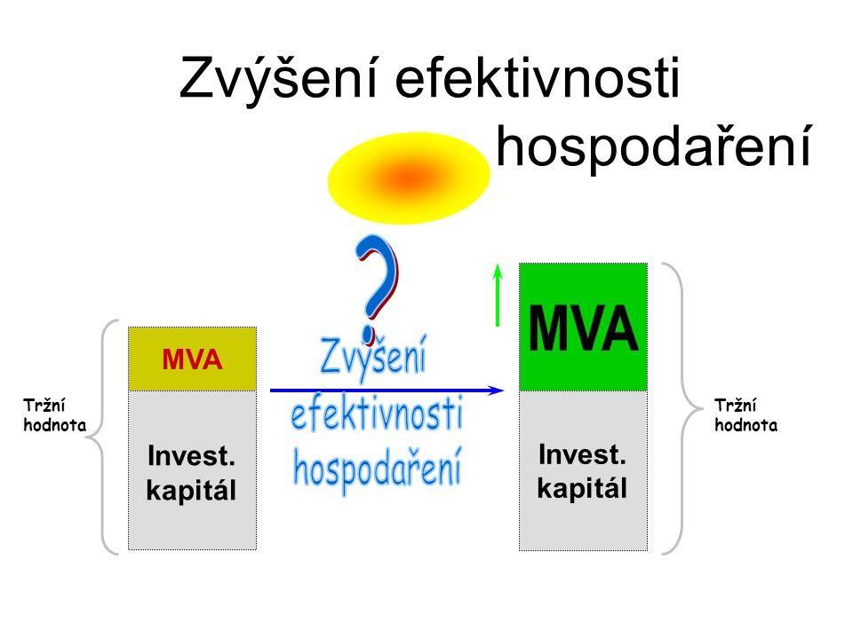 Invest. kapitál Zvýšení efektivnosti hospodaření MVA Tržní hodnota MVA