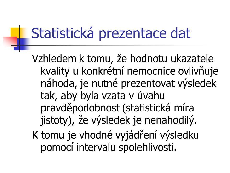 Statistická prezentace dat Vzhledem k tomu, že hodnotu ukazatele kvality u konkrétní nemocnice ovlivňuje náhoda, je nutné prezentovat výsledek tak, aby byla vzata v úvahu pravděpodobnost (statistická míra jistoty), že výsledek je nenahodilý.