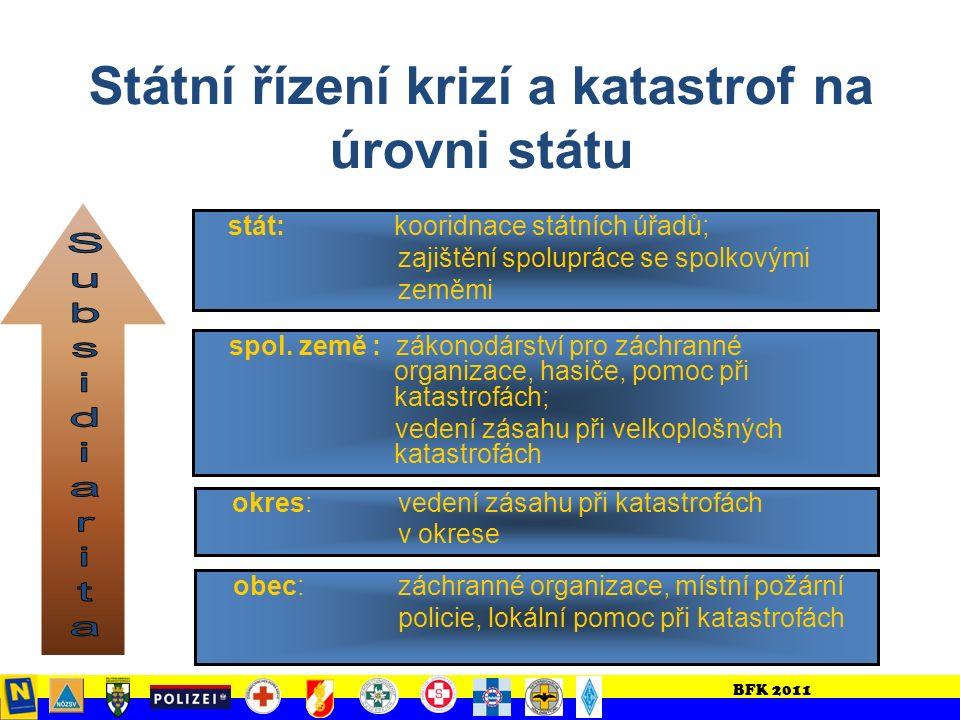 BFK 2011 Ochrana při katastrofách 3 pil í ře Opatření úřadů Opatření zásahových organizací Vlastní ochranná opatření obyvatelstva