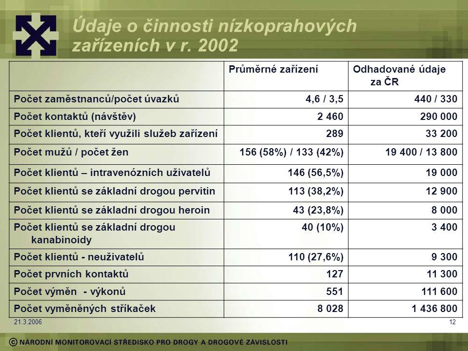 21.3.200612 Údaje o činnosti nízkoprahových zařízeních v r.