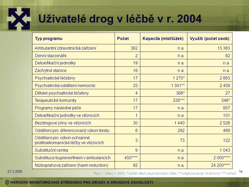 21.3.200614 Uživatelé drog v léčbě v r.