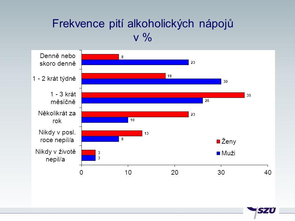 Frekvence pití alkoholických nápojů v %