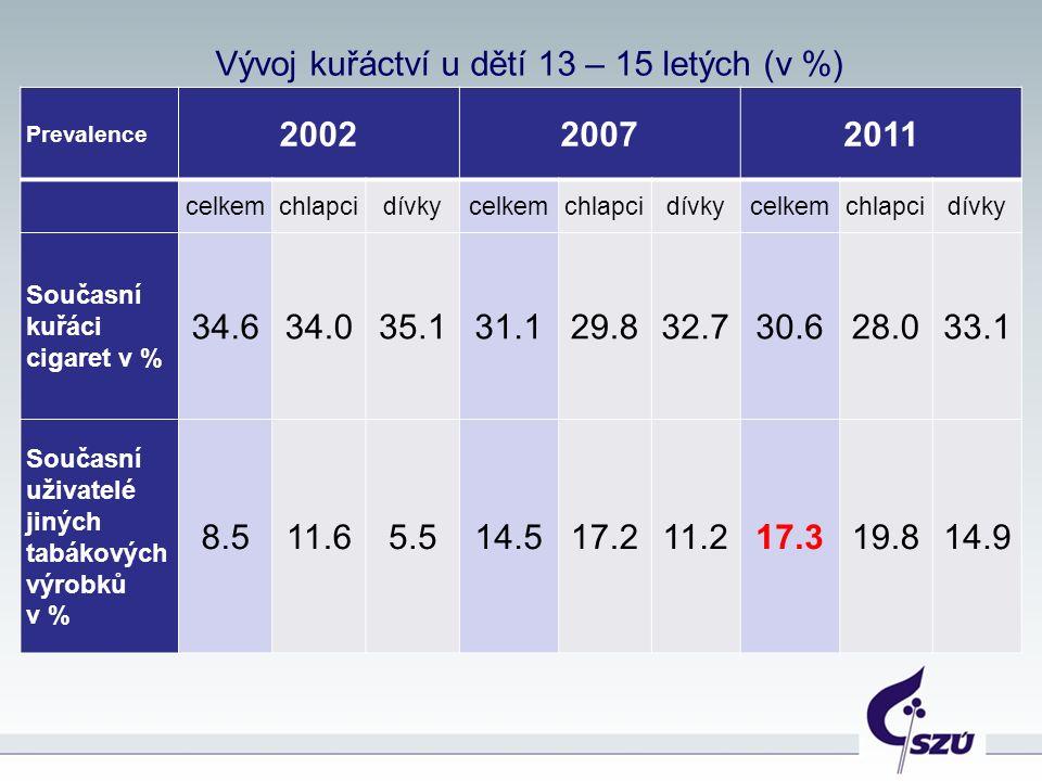 Pití alkoholu mezi dospívajícími v posledních 30 dnech (2011)