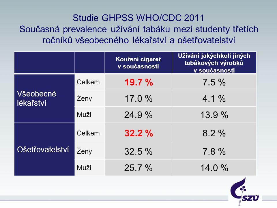 Studie GHPSS WHO/CDC 2011 Současná prevalence užívání tabáku mezi studenty třetích ročníků všeobecného lékařství a ošetřovatelství Kouření cigaret v současnosti Užívání jakýchkoli jiných tabákových výrobků v současnosti Všeobecné lékařství Celkem 19.7 %7.5 % Ženy 17.0 %4.1 % Muži 24.9 %13.9 % Ošetřovatelství Celkem 32.2 %8.2 % Ženy 32.5 %7.8 % Muži 25.7 %14.0 %