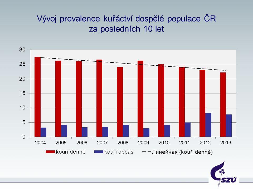 Vývoj prevalence denního kuřáctví v dospělé populaci ČR v letech 2004 – 2013 podle pohlaví (v %)