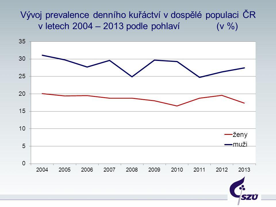 2012 – Současní kuřáci, kteří se pokusili přestat kouřit v průběhu posledních 12 měsíců, a dostali pomoc od poskytovatelů zdravotní péče Odvykání kouření a chování směřující k vyhledání zdravotní péče Pokusili se přestat kouřit Navštívili zdravotnické zařízení Dostali radu, aby přestali kouřit procenta Celkem31.253.231.0 Muži29.646.731.3 Ženy33.361.730.7 Věk 15-2440.447.723.1 25-4434.150.023.6 45-6426.157.039.4 65+20.062.940.9