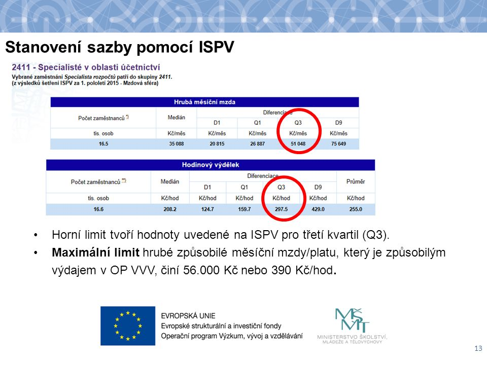 Stanovení sazby pomocí ISPV Horní limit tvoří hodnoty uvedené na ISPV pro třetí kvartil (Q3). Maximální limit hrubé způsobilé měsíční mzdy/platu, kter