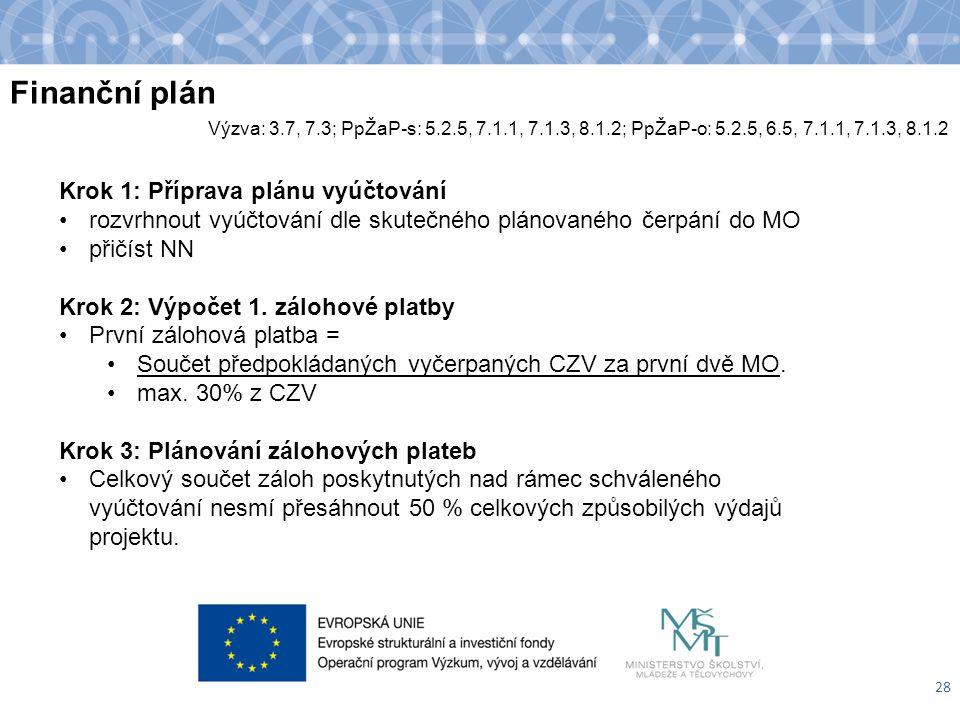 Finanční plán 28 Krok 1: Příprava plánu vyúčtování rozvrhnout vyúčtování dle skutečného plánovaného čerpání do MO přičíst NN Krok 2: Výpočet 1. záloho
