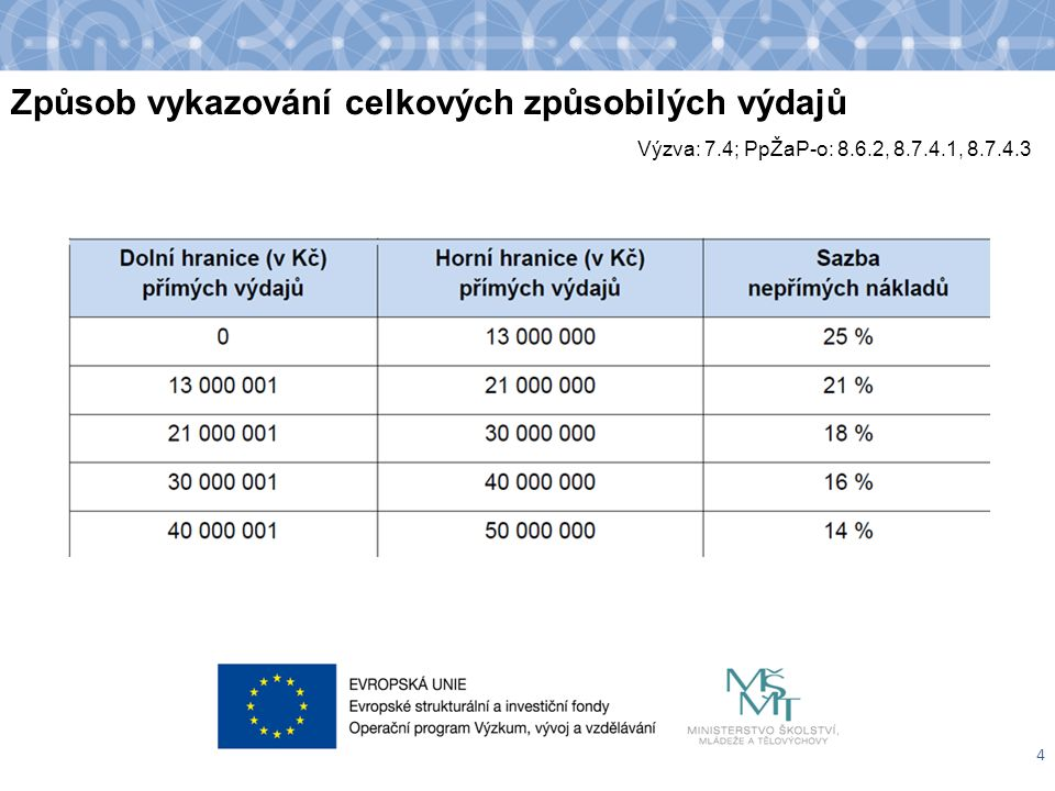 1.2.Nepřímé náklady Neinvestiční náklady spojené s administrací projektu.