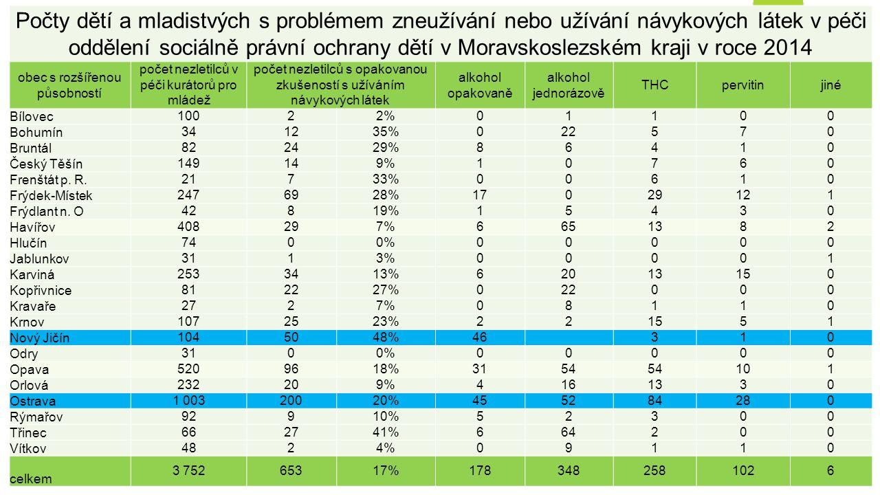 Počty dětí a mladistvých s problémem zneužívání nebo užívání návykových látek v péči oddělení sociálně právní ochrany dětí v Moravskoslezském kraji v roce 2014 obec s rozšířenou působností počet nezletilců v péči kurátorů pro mládež počet nezletilců s opakovanou zkušeností s užíváním návykových látek alkohol opakovaně alkohol jednorázově THCpervitinjiné Bílovec 10022%01100 Bohumín 341235%022570 Bruntál 822429%86410 Český Těšín 149149%10760 Frenštát p.