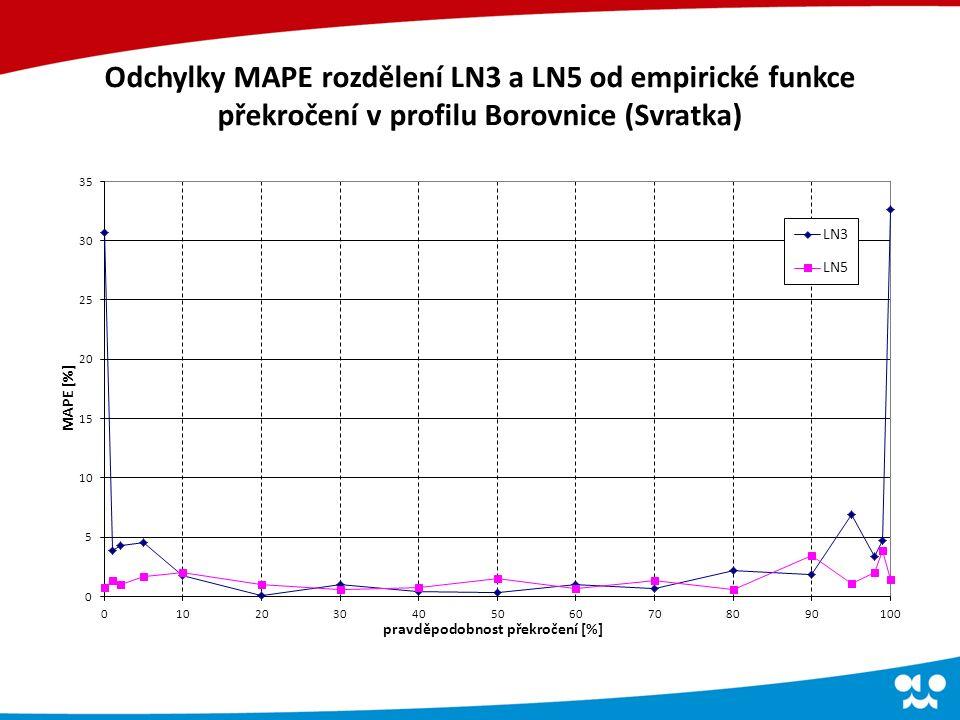 Odchylky MAPE rozdělení LN3 a LN5 od empirické funkce překročení v profilu Borovnice (Svratka)
