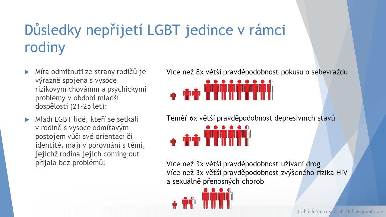 Důsledky nepřijetí LGBT jedince v rámci rodiny  Míra odmítnutí ze strany rodičů je výrazně spojena s vysoce rizikovým chováním a psychickými problémy