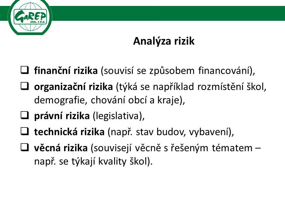 Analýza rizik  finanční rizika (souvisí se způsobem financování),  organizační rizika (týká se například rozmístění škol, demografie, chování obcí a kraje),  právní rizika (legislativa),  technická rizika (např.