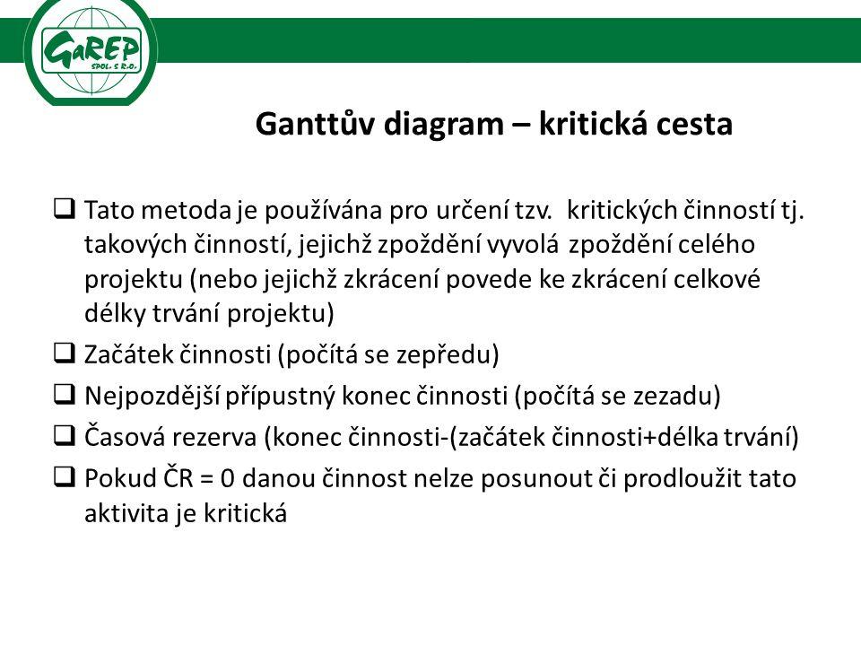 Ganttův diagram – kritická cesta  Tato metoda je používána pro určení tzv. kritických činností tj. takových činností, jejichž zpoždění vyvolá zpožděn