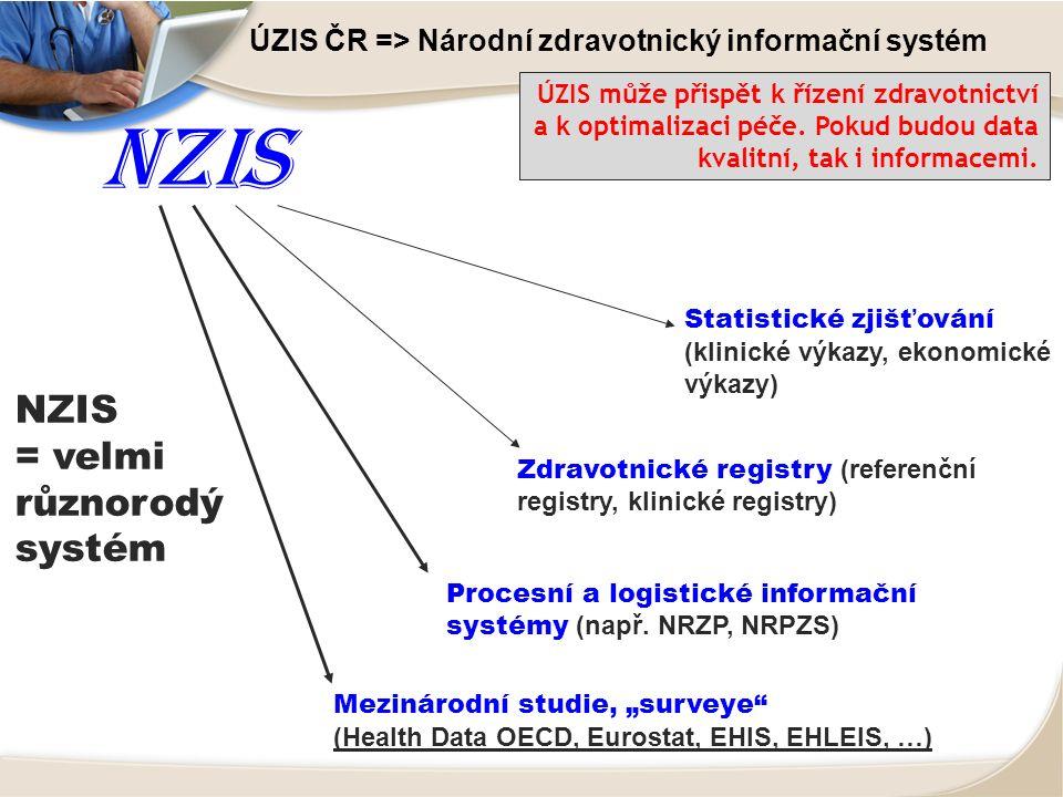 ÚZIS ČR => Národní zdravotnický informační systém Zdravotnické registry (referenční registry, klinické registry) Procesní a logistické informační systémy (např.