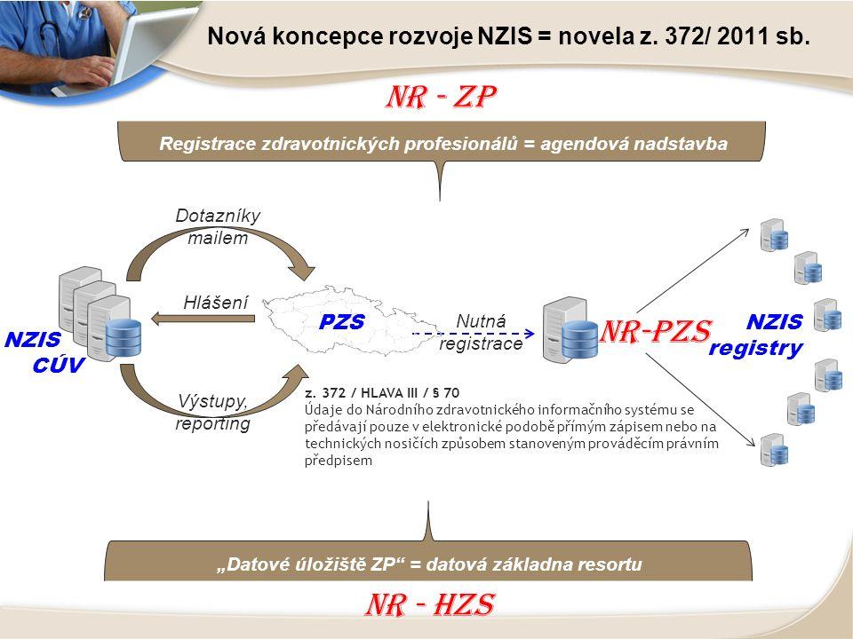 NR-PZS NZIS CÚV Hlášení Výstupy, reporting PZS Dotazníky mailem Nutná registrace z.