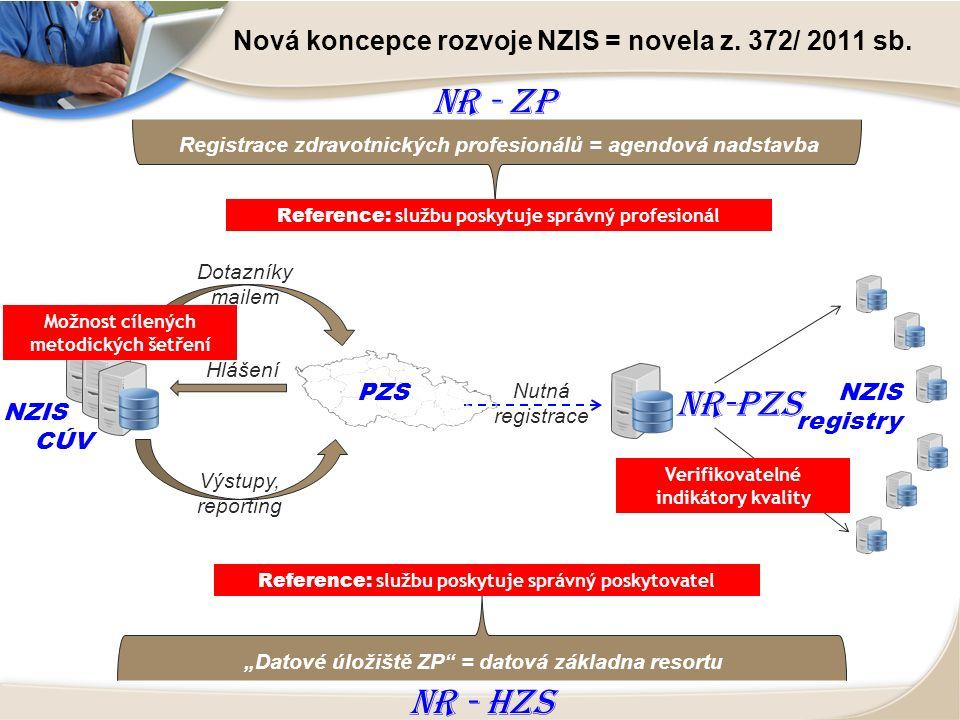 """NR-PZS NZIS CÚV Hlášení Výstupy, reporting PZS Dotazníky mailem Nutná registrace NZIS registry NR - HZS """"Datové úložiště ZP = datová základna resortu NR - ZP Registrace zdravotnických profesionálů = agendová nadstavba Reference: službu poskytuje správný poskytovatel Reference: službu poskytuje správný profesionál Možnost cílených metodických šetření Verifikovatelné indikátory kvality Nová koncepce rozvoje NZIS = novela z."""