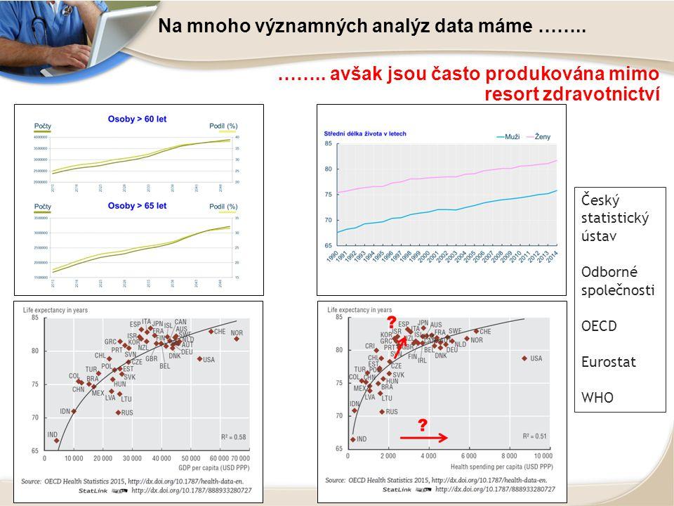 Na mnoho významných analýz data máme …….. ……..