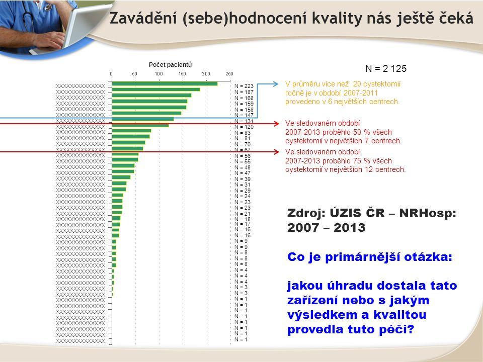 Zavádění (sebe)hodnocení kvality nás ještě čeká XXXXXXXXXXXXXX N = 2 125 Počet pacientů N = 223 N = 187 N = 168 N = 159 N = 158 N = 147 N = 131 N = 120 N = 83 N = 81 N = 70 N = 67 N = 56 N = 55 N = 48 N = 47 N = 39 N = 31 N = 29 N = 24 N = 23 N = 21 N = 18 N = 17 N = 16 N = 9 N = 8 N = 4 N = 3 N = 1 Ve sledovaném období 2007-2013 proběhlo 50 % všech cystektomií v největších 7 centrech.