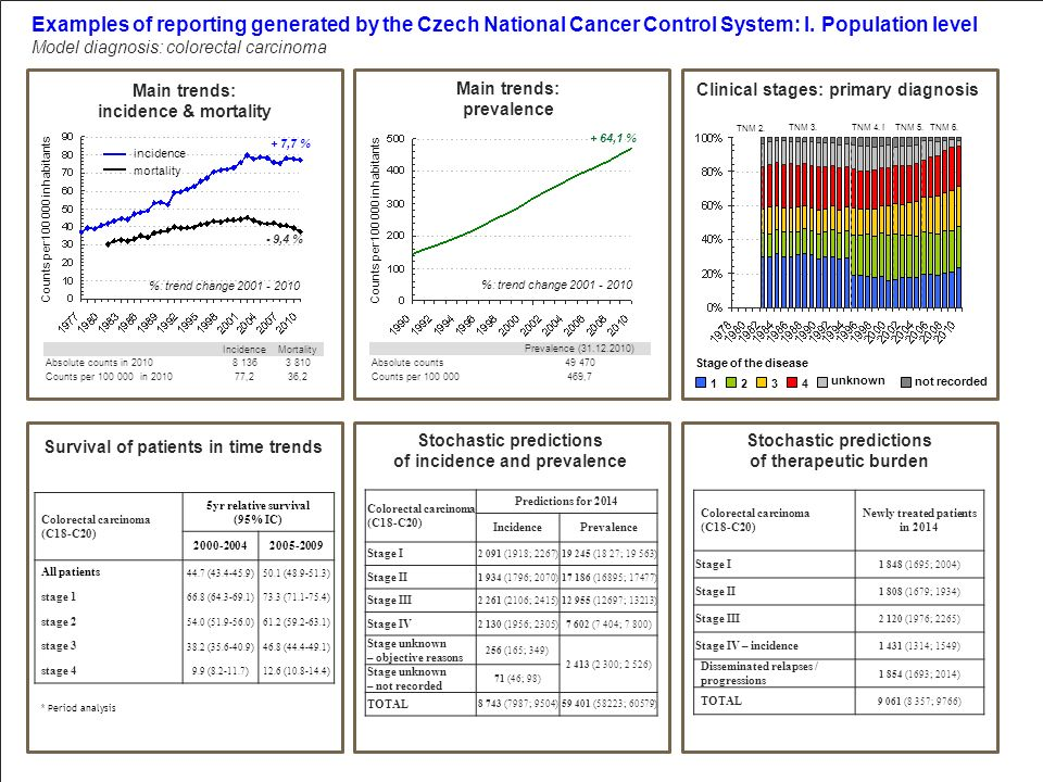 unknown Examples of reporting generated by the Czech National Cancer Control System: I. Population level Model diagnosis: colorectal carcinoma Main tr