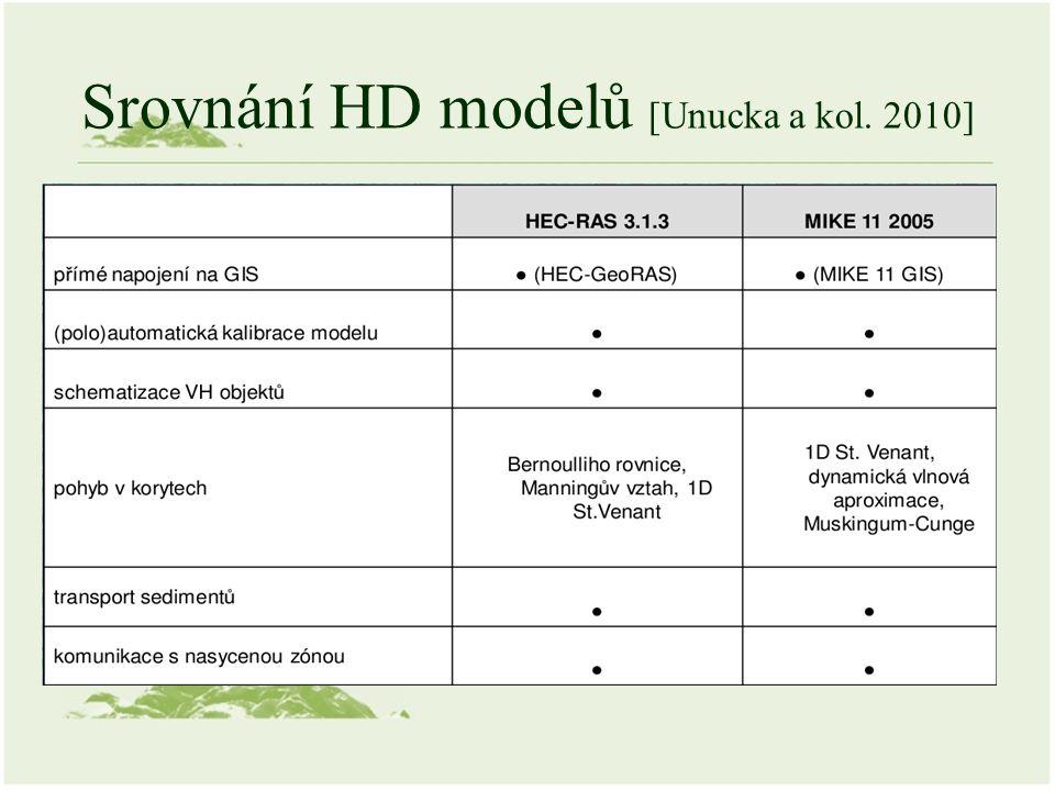 Srovnání HD modelů [Unucka a kol. 2010]