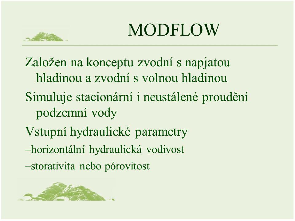 MODFLOW Založen na konceptu zvodní s napjatou hladinou a zvodní s volnou hladinou Simuluje stacionární i neustálené proudění podzemní vody Vstupní hydraulické parametry –horizontální hydraulická vodivost –storativita nebo pórovitost