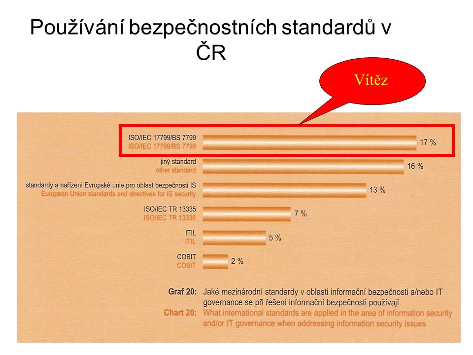 Používání bezpečnostních standardů v ČR Vítěz
