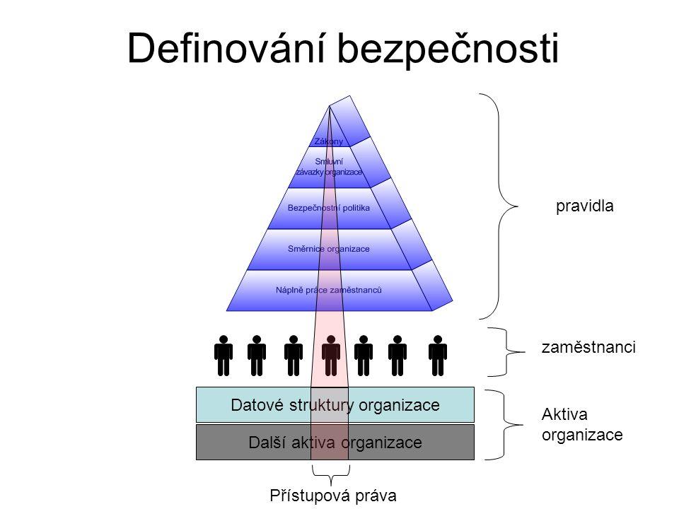 Definování bezpečnosti Datové struktury organizace pravidla zaměstnanci Aktiva organizace Přístupová práva Další aktiva organizace