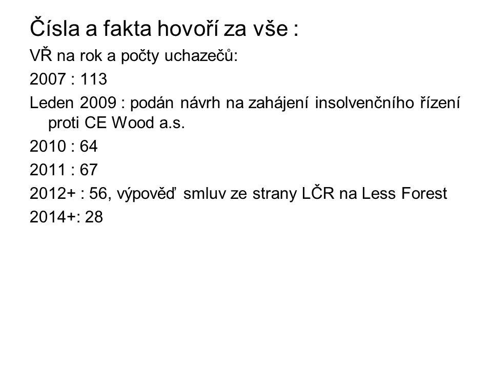 Čísla a fakta hovoří za vše : VŘ na rok a počty uchazečů: 2007 : 113 Leden 2009 : podán návrh na zahájení insolvenčního řízení proti CE Wood a.s. 2010