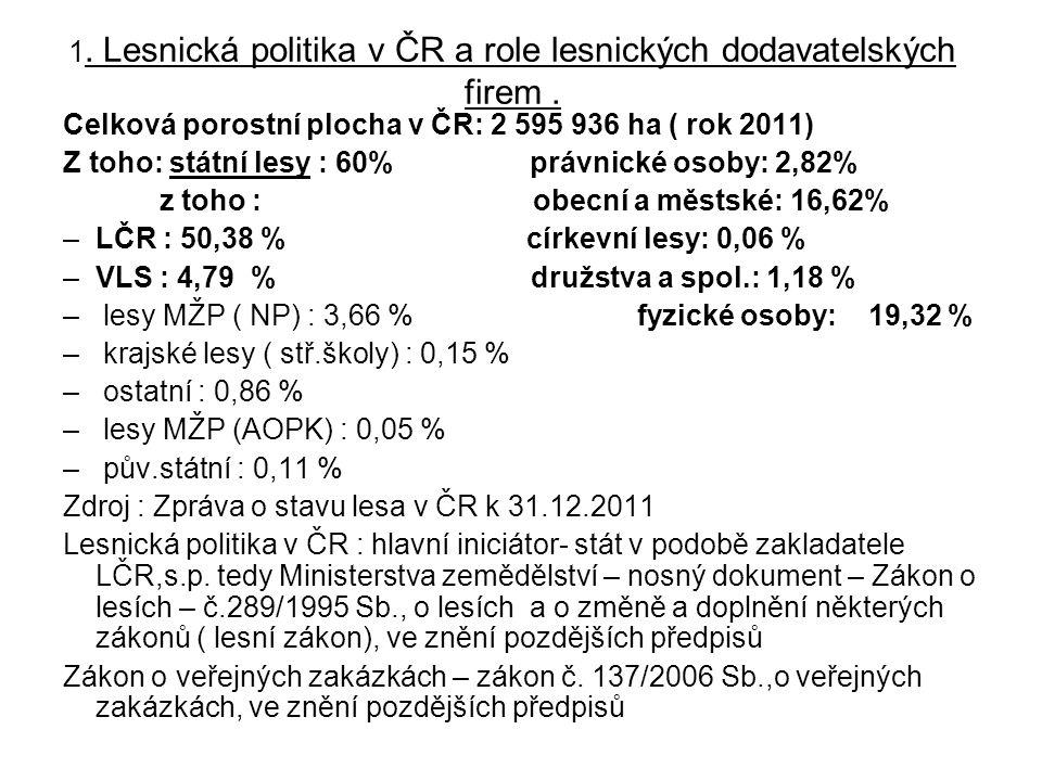 1. Lesnická politika v ČR a role lesnických dodavatelských firem. Celková porostní plocha v ČR: 2 595 936 ha ( rok 2011) Z toho: státní lesy : 60% prá