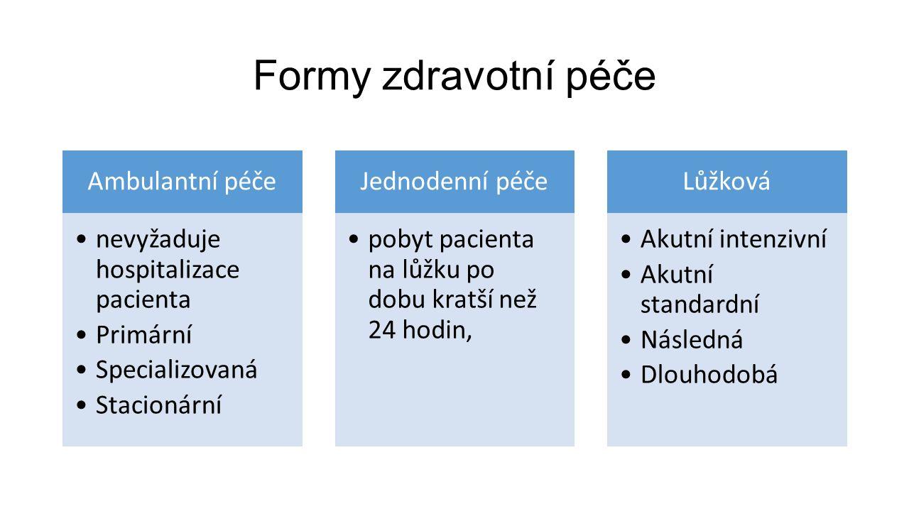 Formy zdravotní péče Ambulantní péče nevyžaduje hospitalizace pacienta Primární Specializovaná Stacionární Jednodenní péče pobyt pacienta na lůžku po dobu kratší než 24 hodin, Lůžková Akutní intenzivní Akutní standardní Následná Dlouhodobá
