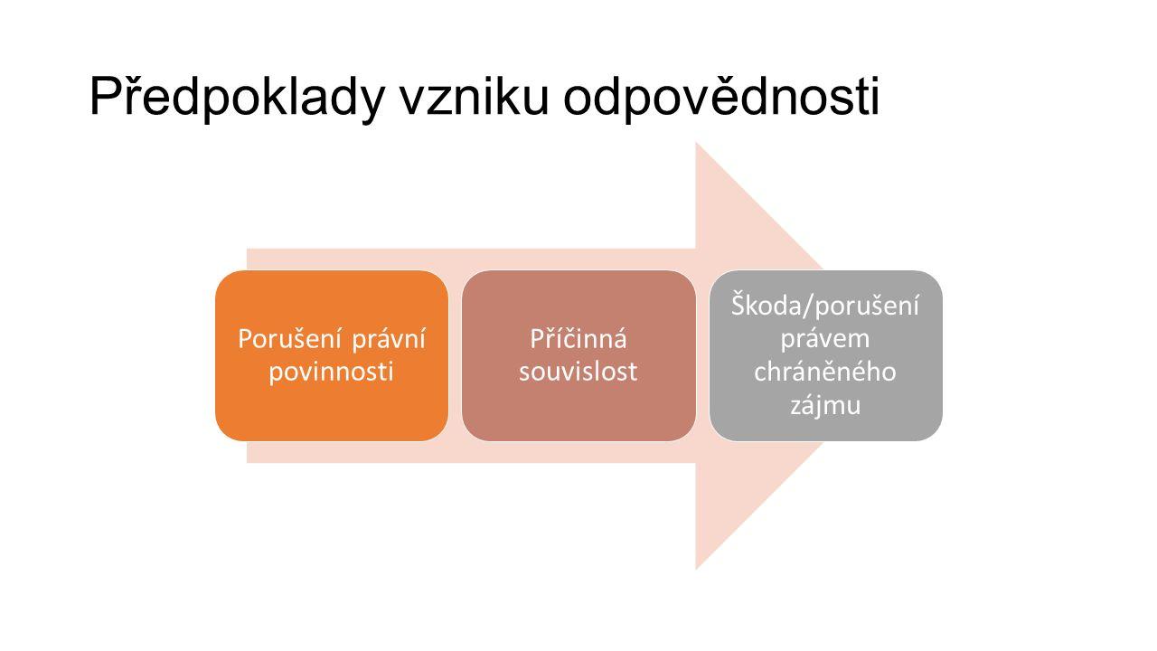 Porušení právní povinnosti Příčinná souvislost Škoda/porušení právem chráněného zájmu Předpoklady vzniku odpovědnosti