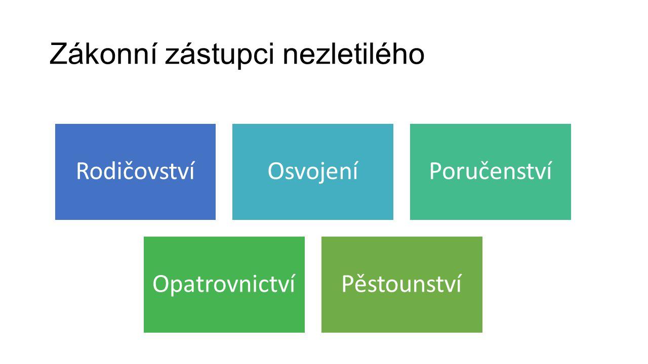 Zákonní zástupci nezletilého RodičovstvíOsvojeníPoručenství OpatrovnictvíPěstounství