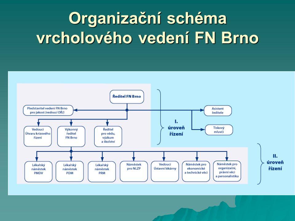 Organizační schéma vrcholového vedení FN Brno