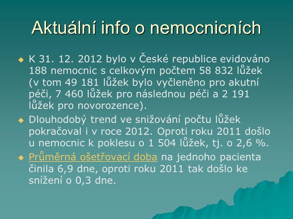 Aktuální info o nemocnicních   K 31. 12.