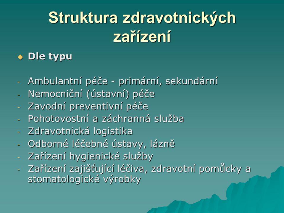  Dle typu - Ambulantní péče - primární, sekundární - Nemocniční (ústavní) péče - Zavodní preventivní péče - Pohotovostní a záchranná služba - Zdravotnická logistika - Odborné léčebné ústavy, lázně - Zařízení hygienické služby - Zařízení zajišťující léčiva, zdravotní pomůcky a stomatologické výrobky Struktura zdravotnických zařízení