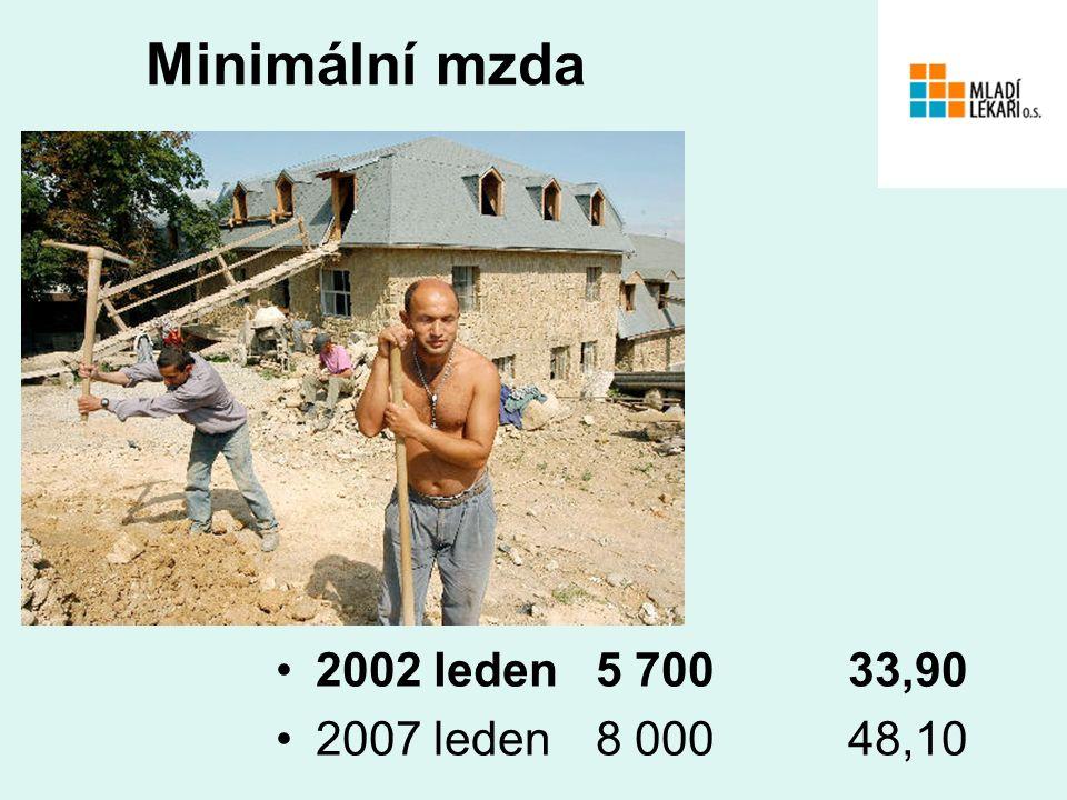 Minimální mzda 2002 leden5 700 33,90 2007 leden8 000 48,10
