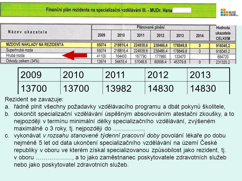 20092010201120122013 13700 1398214830 Rezident se zavazuje: a.řádně plnit všechny požadavky vzdělávacího programu a dbát pokynů školitele, b.dokončit specializační vzdělávání úspěšným absolvováním atestační zkoušky, a to nejpozději v termínu minimální délky specializačního vzdělávání, zvýšeném maximálně o 3 roky, tj.