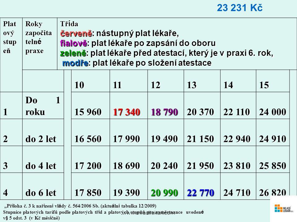 www.mladilekari.com Plat ový stup eň Roky započita teln é praxe Tř í da červeně: nástupný plat lékaře, fialově: plat lékaře po zapsání do oboru zeleně: plat lékaře před atestací, který je v praxi 6.