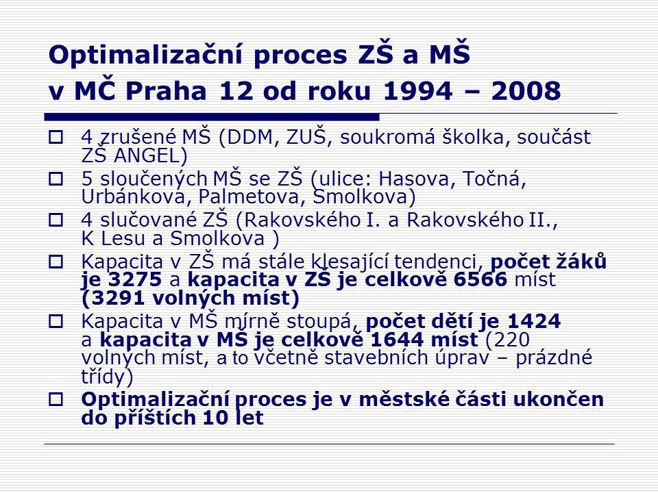 Kapacita v MŠ v městské části Praha 12