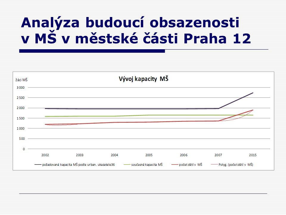 Analýza budoucí obsazenosti v MŠ v městské části Praha 12