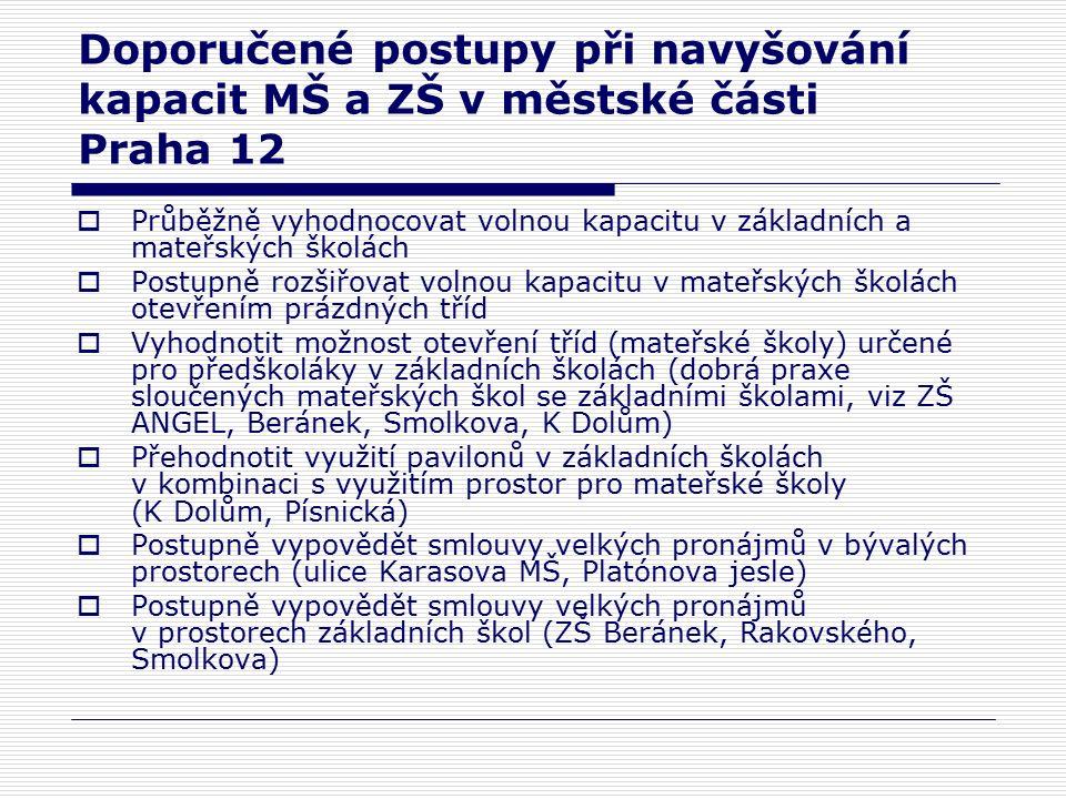 Doporučené postupy při navyšování kapacit MŠ a ZŠ v městské části Praha 12  Průběžně vyhodnocovat volnou kapacitu v základních a mateřských školách  Postupně rozšiřovat volnou kapacitu v mateřských školách otevřením prázdných tříd  Vyhodnotit možnost otevření tříd (mateřské školy) určené pro předškoláky v základních školách (dobrá praxe sloučených mateřských škol se základními školami, viz ZŠ ANGEL, Beránek, Smolkova, K Dolům)  Přehodnotit využití pavilonů v základních školách v kombinaci s využitím prostor pro mateřské školy (K Dolům, Písnická)  Postupně vypovědět smlouvy velkých pronájmů v bývalých prostorech (ulice Karasova MŠ, Platónova jesle)  Postupně vypovědět smlouvy velkých pronájmů v prostorech základních škol (ZŠ Beránek, Rakovského, Smolkova)