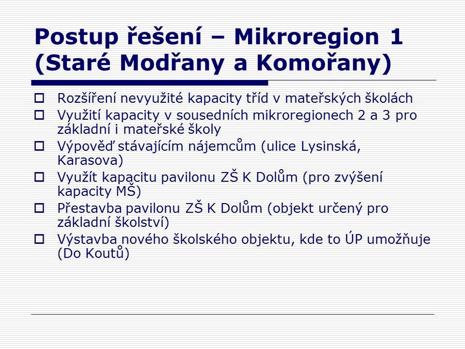 Postup řešení – Mikroregion 1 (Staré Modřany a Komořany)  Rozšíření nevyužité kapacity tříd v mateřských školách  Využití kapacity v sousedních mikroregionech 2 a 3 pro základní i mateřské školy  Výpověď stávajícím nájemcům (ulice Lysinská, Karasova)  Využít kapacitu pavilonu ZŠ K Dolům (pro zvýšení kapacity MŠ)  Přestavba pavilonu ZŠ K Dolům (objekt určený pro základní školství)  Výstavba nového školského objektu, kde to ÚP umožňuje (Do Koutů)