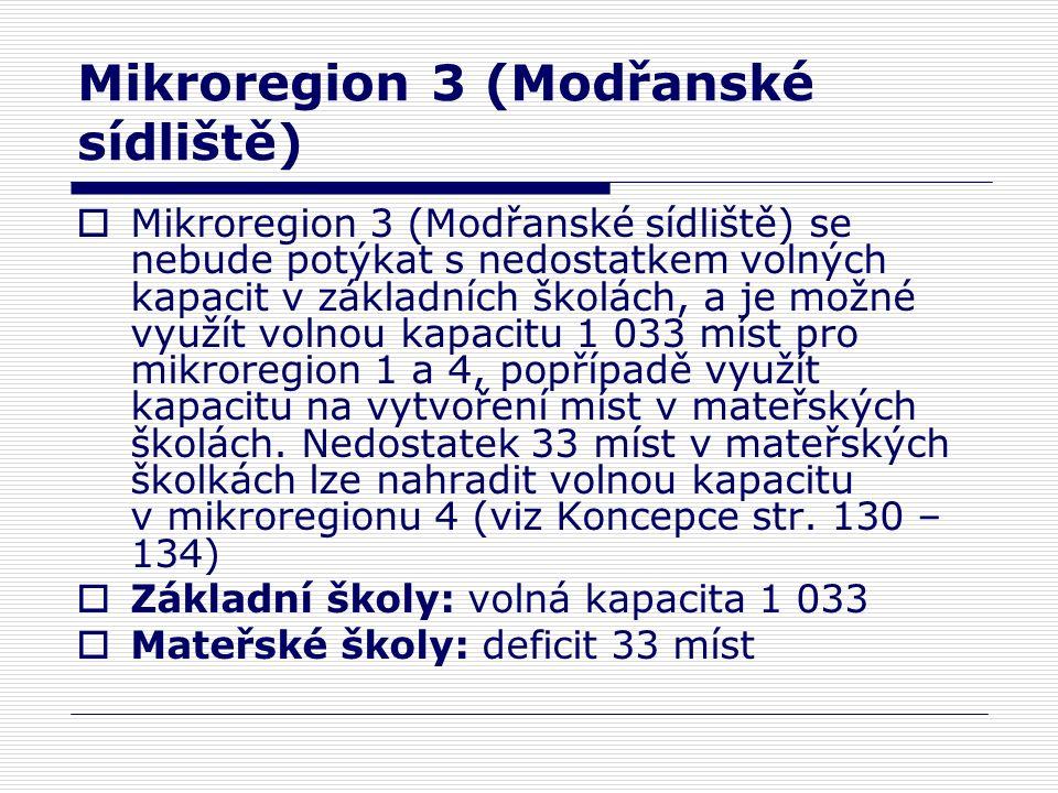 Mikroregion 3 (Modřanské sídliště)  Mikroregion 3 (Modřanské sídliště) se nebude potýkat s nedostatkem volných kapacit v základních školách, a je možné využít volnou kapacitu 1 033 míst pro mikroregion 1 a 4, popřípadě využít kapacitu na vytvoření míst v mateřských školách.