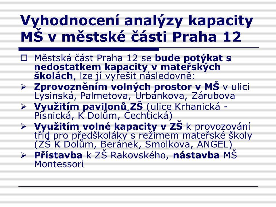 Vyhodnocení analýzy kapacity MŠ v městské části Praha 12  Městská část Praha 12 se bude potýkat s nedostatkem kapacity v mateřských školách, lze jí vyřešit následovně:  Zprovozněním volných prostor v MŠ v ulici Lysinská, Palmetova, Urbánkova, Zárubova  Využitím pavilonů ZŠ (ulice Krhanická - Písnická, K Dolům, Čechtická)  Využitím volné kapacity v ZŠ k provozování tříd pro předškoláky s režimem mateřské školy (ZŠ K Dolům, Beránek, Smolkova, ANGEL)  Přístavba k ZŠ Rakovského, nástavba MŠ Montessori
