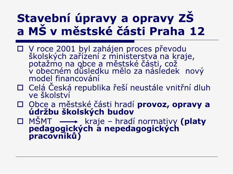 Financování MŠ a ZŠ v městské části Praha 12  Rozpočet v příjmové části obsahuje: neinvestiční příspěvek, stravné, úplatu za vzdělání, zapojení fondů, sponzorské dary, ostatní příjmy  Rozpočet ve výdajové části obsahuje: potraviny, materiál, hračky, energie, opravy, odpisy a ostatní